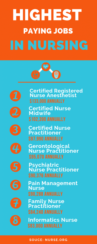 Highest Paying Nursing Careers in Canada